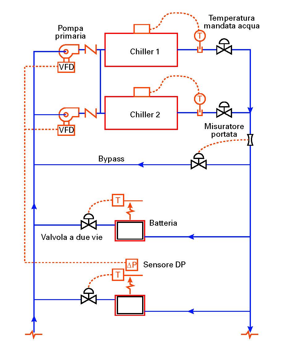 Ottimizzare la distribuzione dell 39 acqua refrigerata negli - Portata pressione ...
