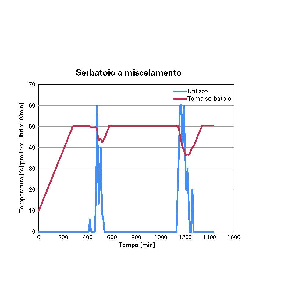 Geoheat e airheat zerosottozero for Tubi del serbatoio dell acqua calda