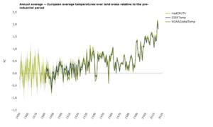 Breve e conciso: andamento temperature in Europa 1850-2015