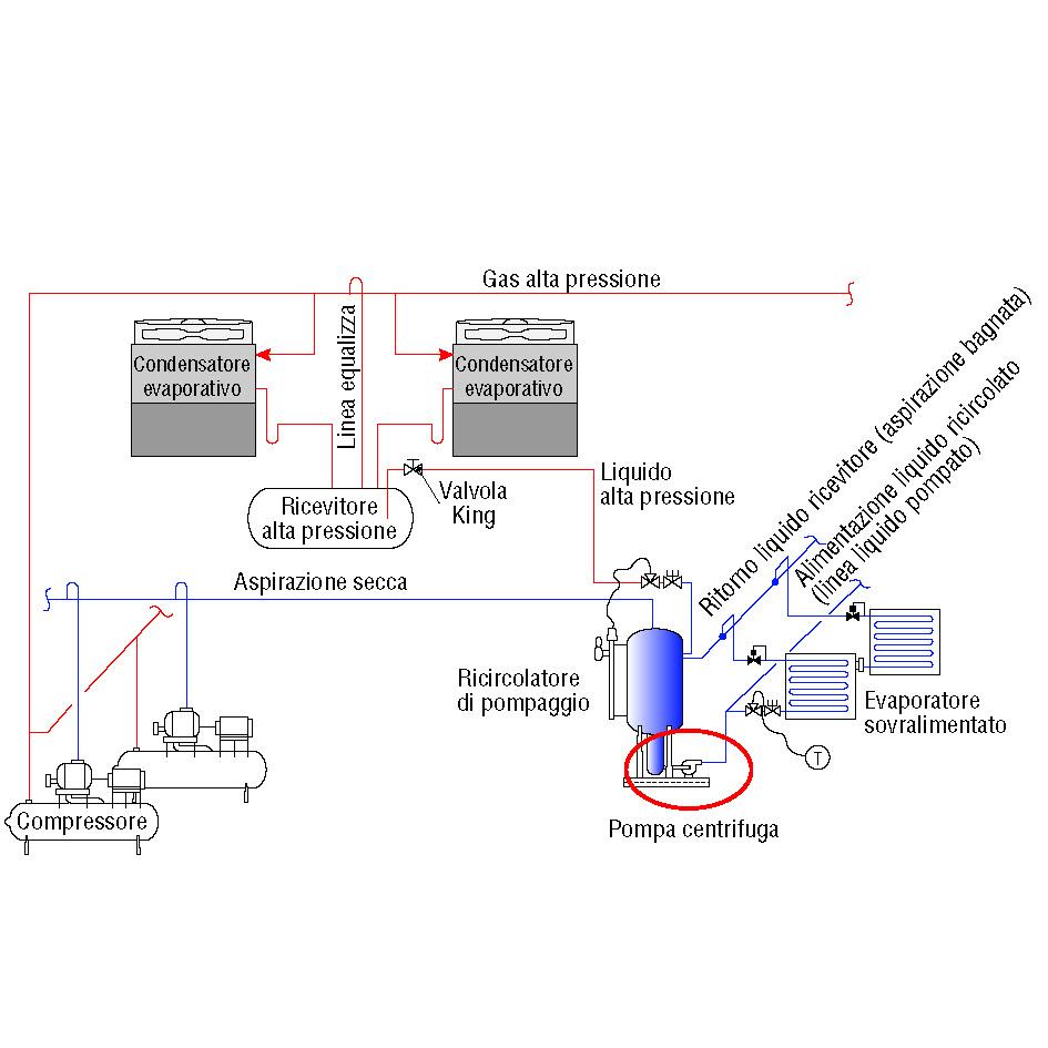 la ricircolazione di refrigerante liquido