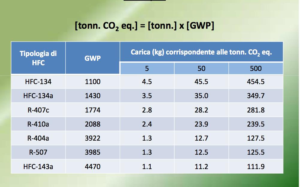 1 kg. di gasolio quanti litri sono - Virgilio Genio