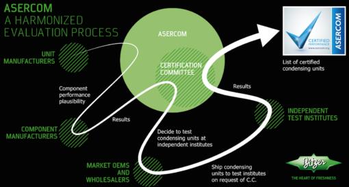 Il lungo percorso per la certificazione ASERCOM (cliccare per ingrandire)