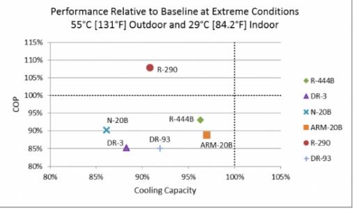 Performance di alcuni refrigeranti ad elevate temperature (Fonte: ORNL)