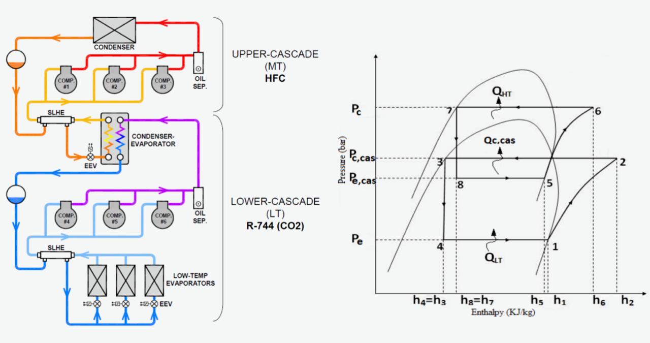 Diagramma del Sistema di refrigerazione realizzato